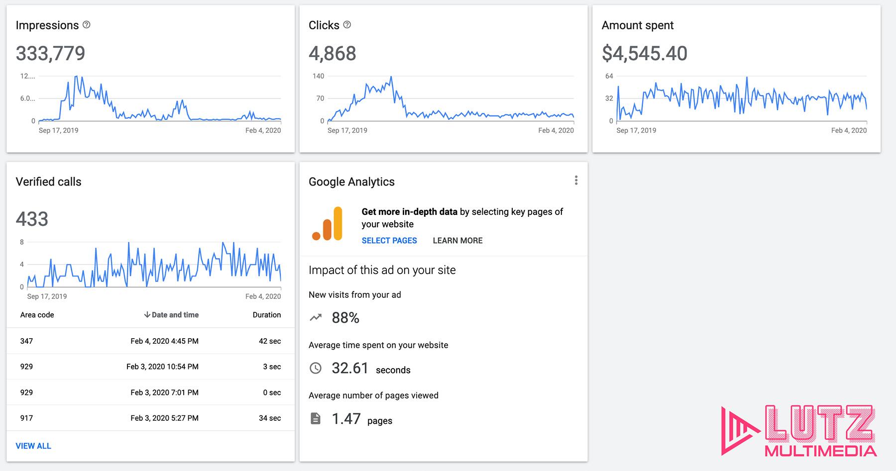 Google Adwords Dshboard